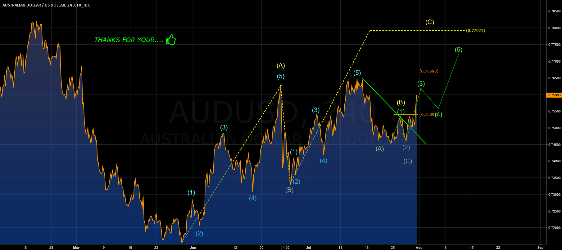 AUDUSD: DAILY WAVES ANALYSIS
