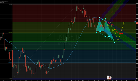 USDJPY: USD/JPY short for the next week or two