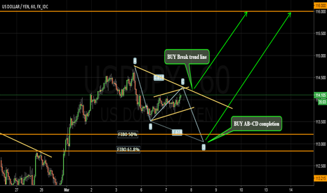 USDJPY: Possible AB = CD pattern