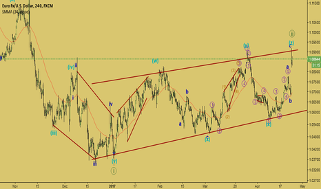 EURUSD: New cycle downtrend consolidation?