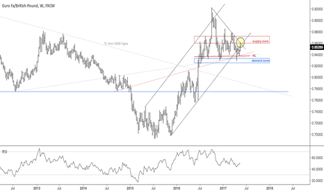 EURGBP: Euro pound rejection at TL from '16 high
