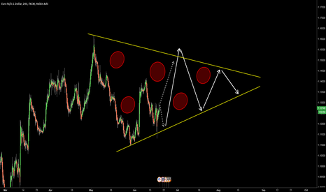 EURUSD: EURUSD - WHERE ARE WE HEADING?