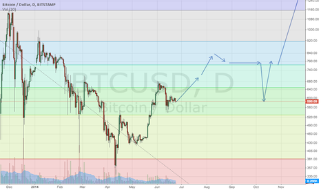 BTCUSD: Finalizing this wave of adoption