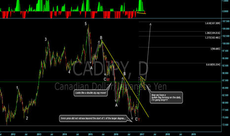 CADJPY: Bullish flag on the daily!