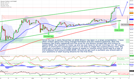 BTCUSD: Bitcoin - finally the massive long expected breakout