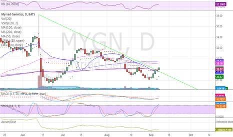 MYGN: Breaking down trendline. Getting volatility stop switch