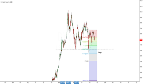 DXY: Target