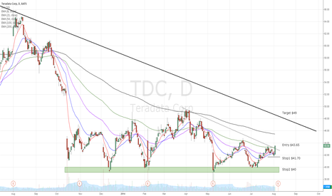 TDC: TDC found strong support and looks ready to go