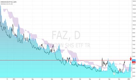 FAZ: Defined risk - Speculative trade. Mean reversion due.