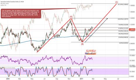 AUDCAD: AUD/CAD= Oil related= long term