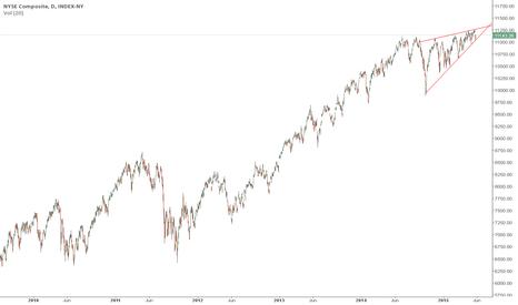 NYA: Bearish rising wedge