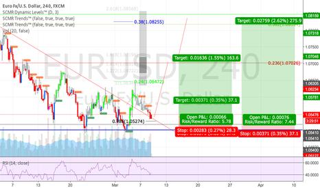 EURUSD: EUR/USD Rally Ahead