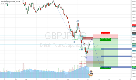 GBPJPY: Bounce on 50% Fibonacci + Demand Zone