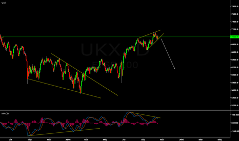 UKX: Uk100 DIVERGENCE,,, Wait For Breakout