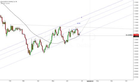 EURUSD: EURUSD shorterm forecast