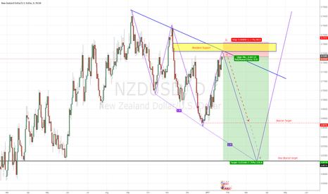 NZDUSD: Three Driver Pattern NU