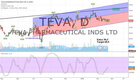 TEVA: Entry 56 Target 60.5