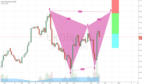 UKOIL: Brent Crude 1H Bearish Gartley