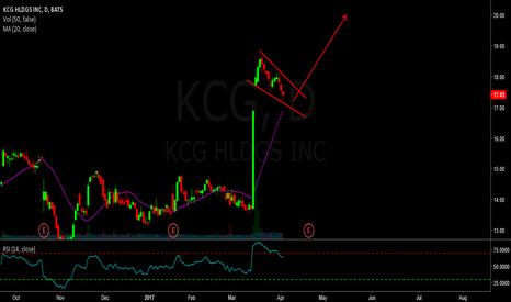 KCG: Long kcg - big continuation