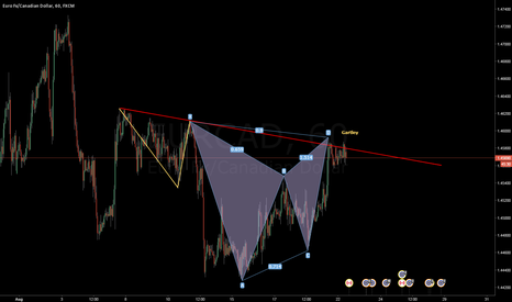 EURCAD: GARTLEY EURCAD H1 SHORT