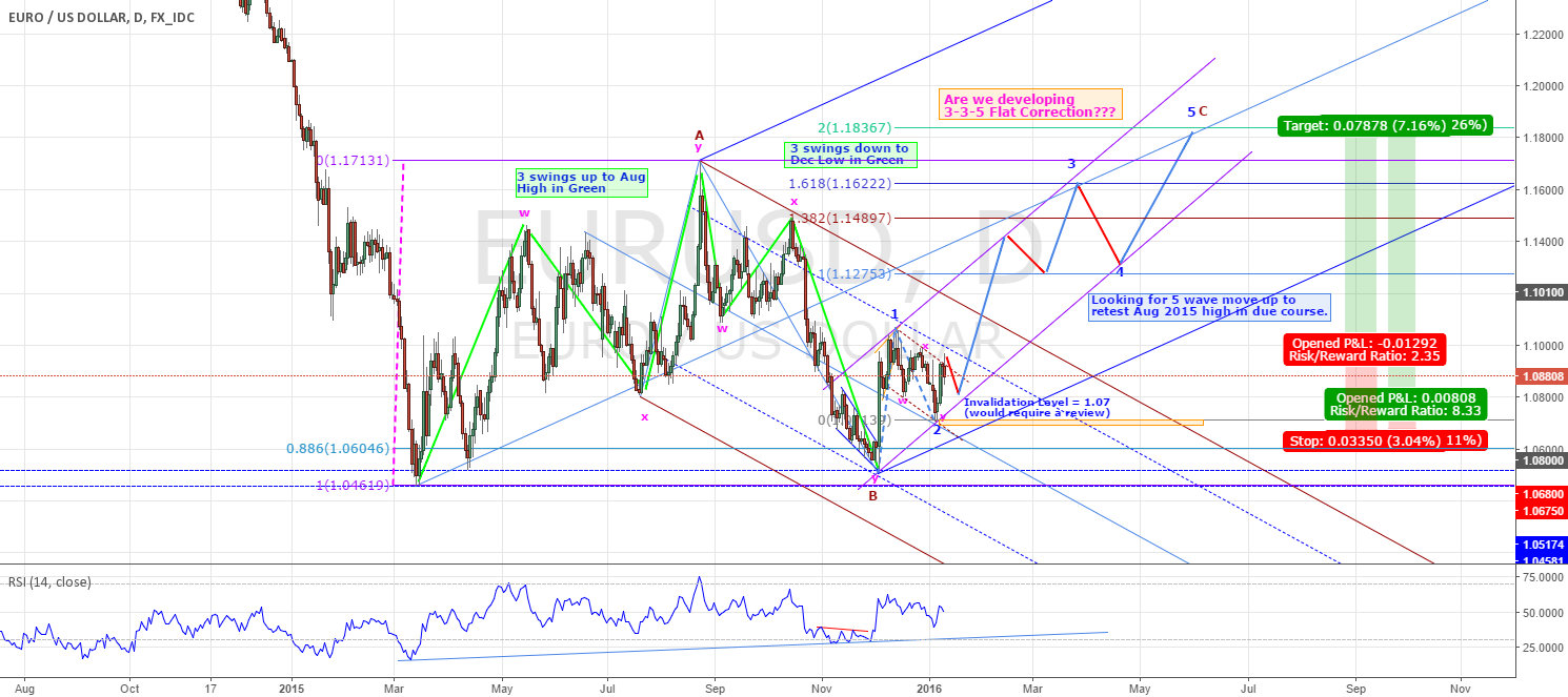 EURUSD - COULD RESUME IT