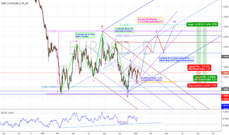 EURUSD: EURUSD - COULD RESUME IT'S BULLISH CYCLE