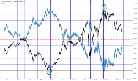 AUDUSD: AUDUSD weekly with a mirrored midline