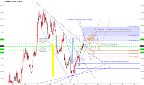 XAGUSD: XAGUSD May be higher to wave 3 or correction before go to higher