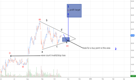 FSLR: FIRST SOLAR trading an elliot wave triangle