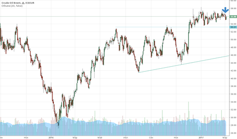 CB1!: Товарный рынок: Brent Crude Oil