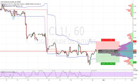 CL1!: Нефть