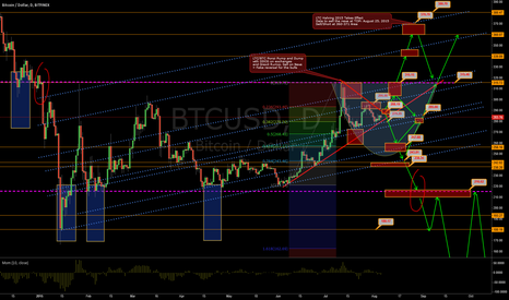 BTCUSD: Bitcoin Decision Time at Triangle Break of $288 or $276