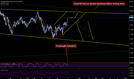 CADCHF: CADCHF Price Channel
