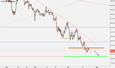 CADJPY: Sell the cadjy