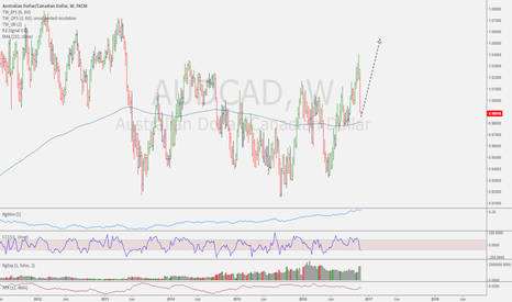 AUDCAD: Bottom likely here or nearing.