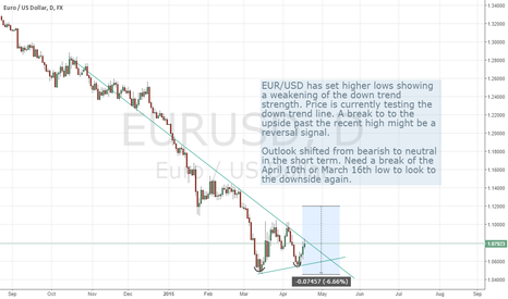 EURUSD: EUR/USD Bottom