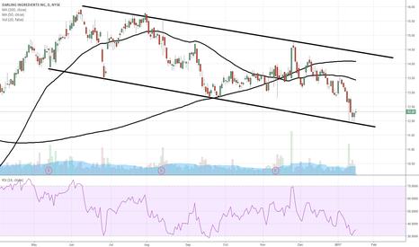 DAR: $DAR support holding in trend