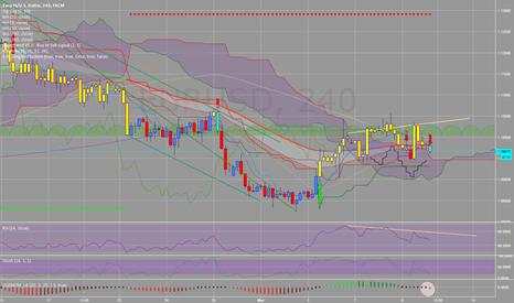 EURUSD: EURUSD H4 short on bearish divergence + marketsqueeze indicator