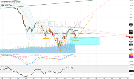 CL1!: IH&S On Oil