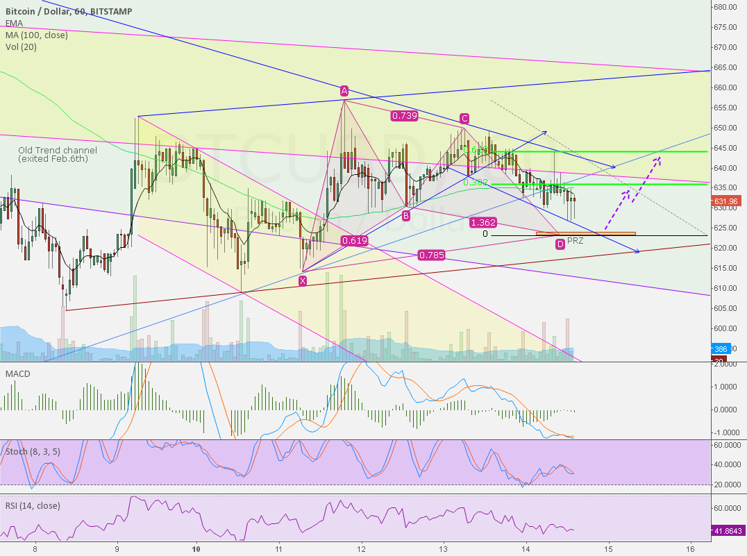 Bullish Gartley, Bitstamp 1H chart