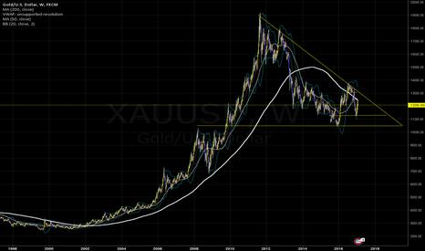 XAUUSD: Gold - Monster Bull Pattern Weekly