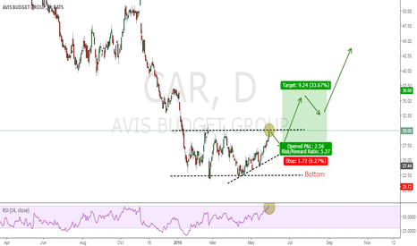 CAR: Avis Budget Group ST overbought, LT break out R/R = 5