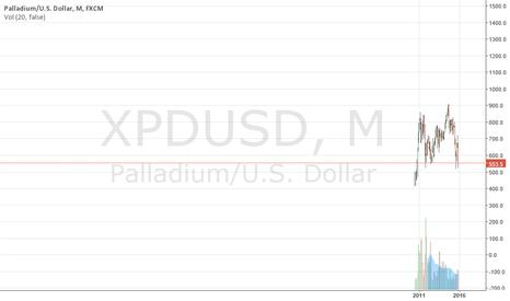 XPDUSD: gold