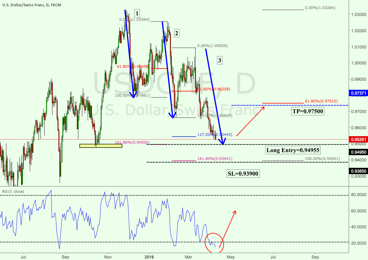 Three drives pattern on USDCHF