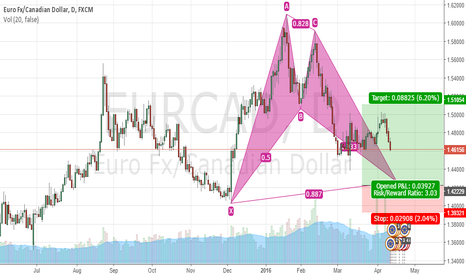 EURCAD: EURAUD Bullish Bat