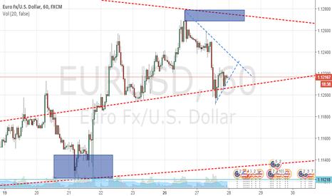 EURUSD: sell on breakout