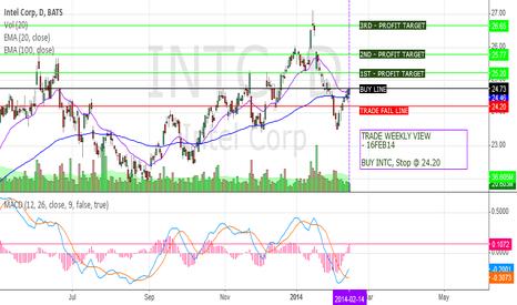 INTC: INTC on the Rebound