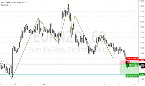 EURNZD: EURNZD Potential Supply Zone.