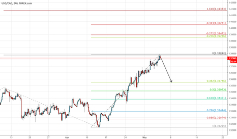 USDCAD: Completed AB=CD