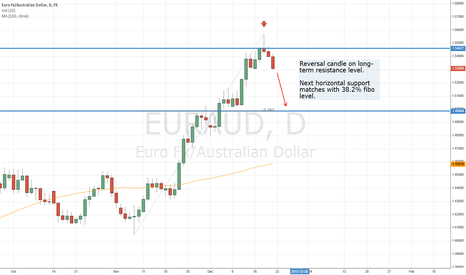 EURAUD: EURAUD Daily: Reversal Candle on Long-Term Resistance Level